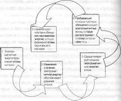 Коды сознания
