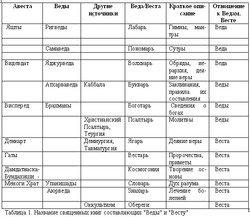 Русско-борейский пантеон. Боги народов евроазиатского континента