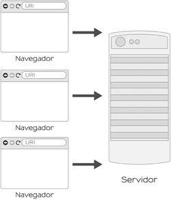 Introdução à Arquitetura e Design de Software: Uma visão sobre a plataforma Java
