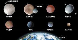 Знакомьтесь: Карликовые планеты