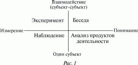Экспериментальная психология: конспект лекций