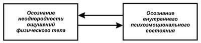 Путь без иллюзий. Том 2. Теория и практика медитации