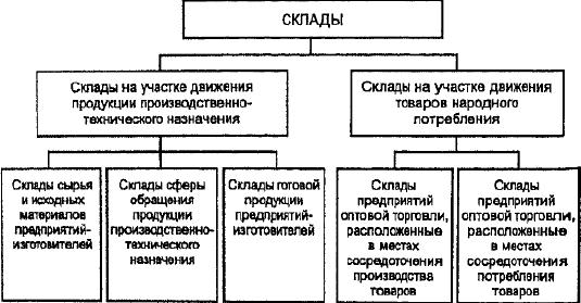Искусство управления складом