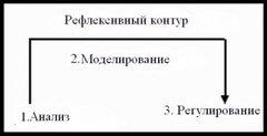 Хронометраж: система персонального управленческого учета